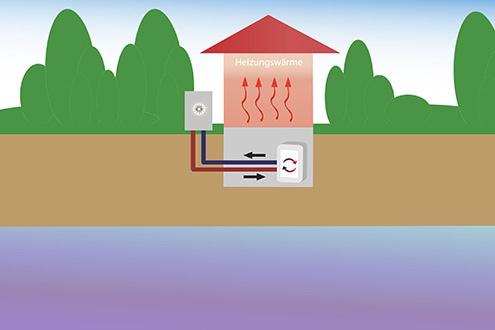 Wärmepumpen Montagebetrieb