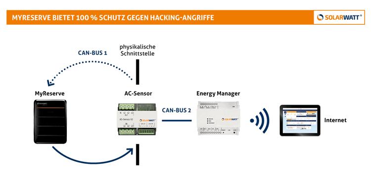 Hacking Schutz My Reserve