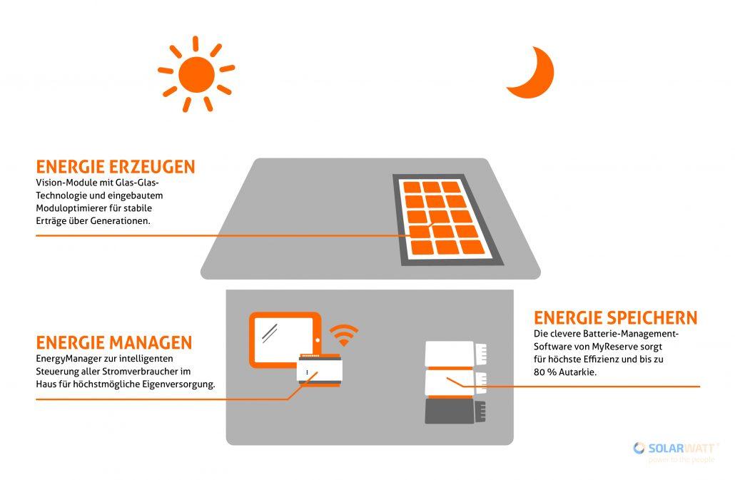 photovoltaik installationsbetrieb solarwatt